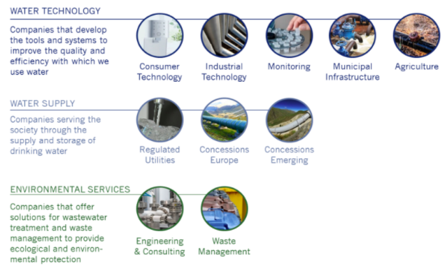 Imagen segmentos en que invierte Pictet Water