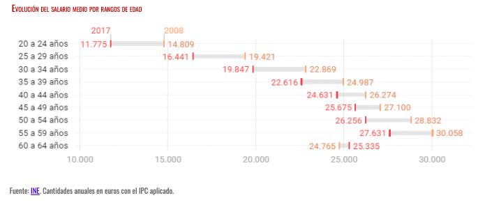 Gráfico evolución del salario por rangos de edad