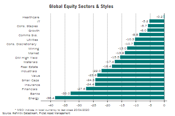 gráfico sector de activos global