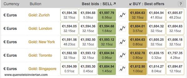Precio de 1oz de oro en euros en los 5 mercados de BullionVault