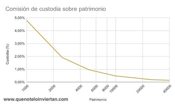 Evolución de la comisión de custodia (%) respecto patrimonio