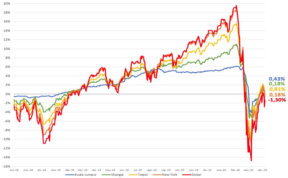 Evolución estrategias de inversión Roboadvisor Openbank