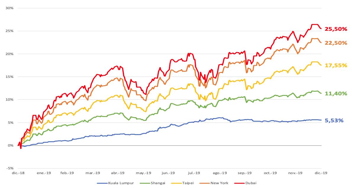 Evolución rentabilidad roboadvisors openbank