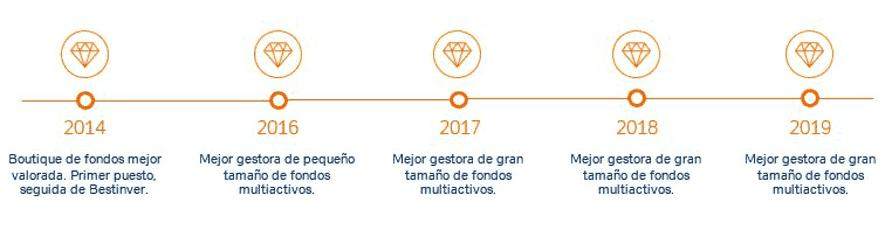 Imagen cronología premios lipper