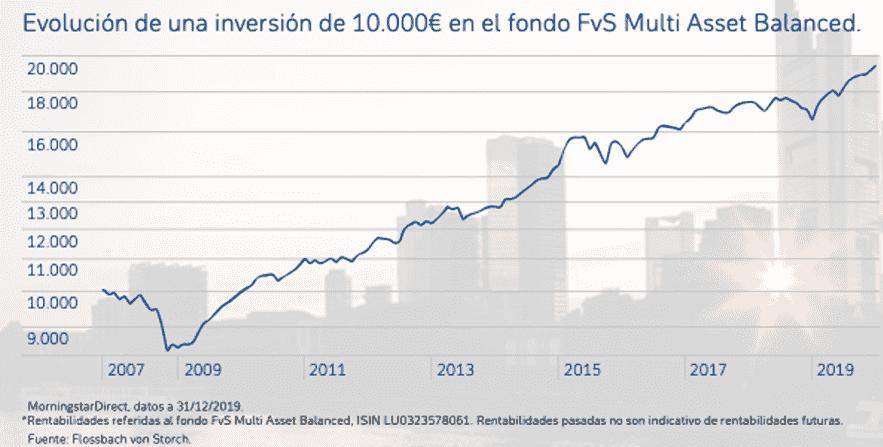 Gráfico evolución Flossbach von Storch Multi Asset Balances