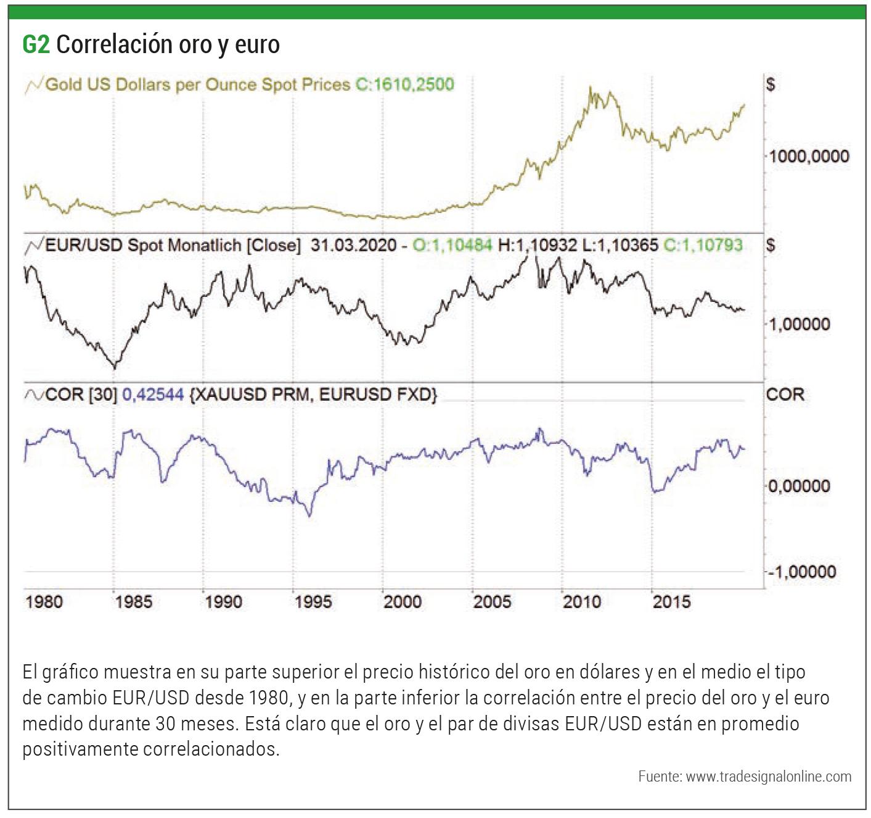 correlacion oro-euro