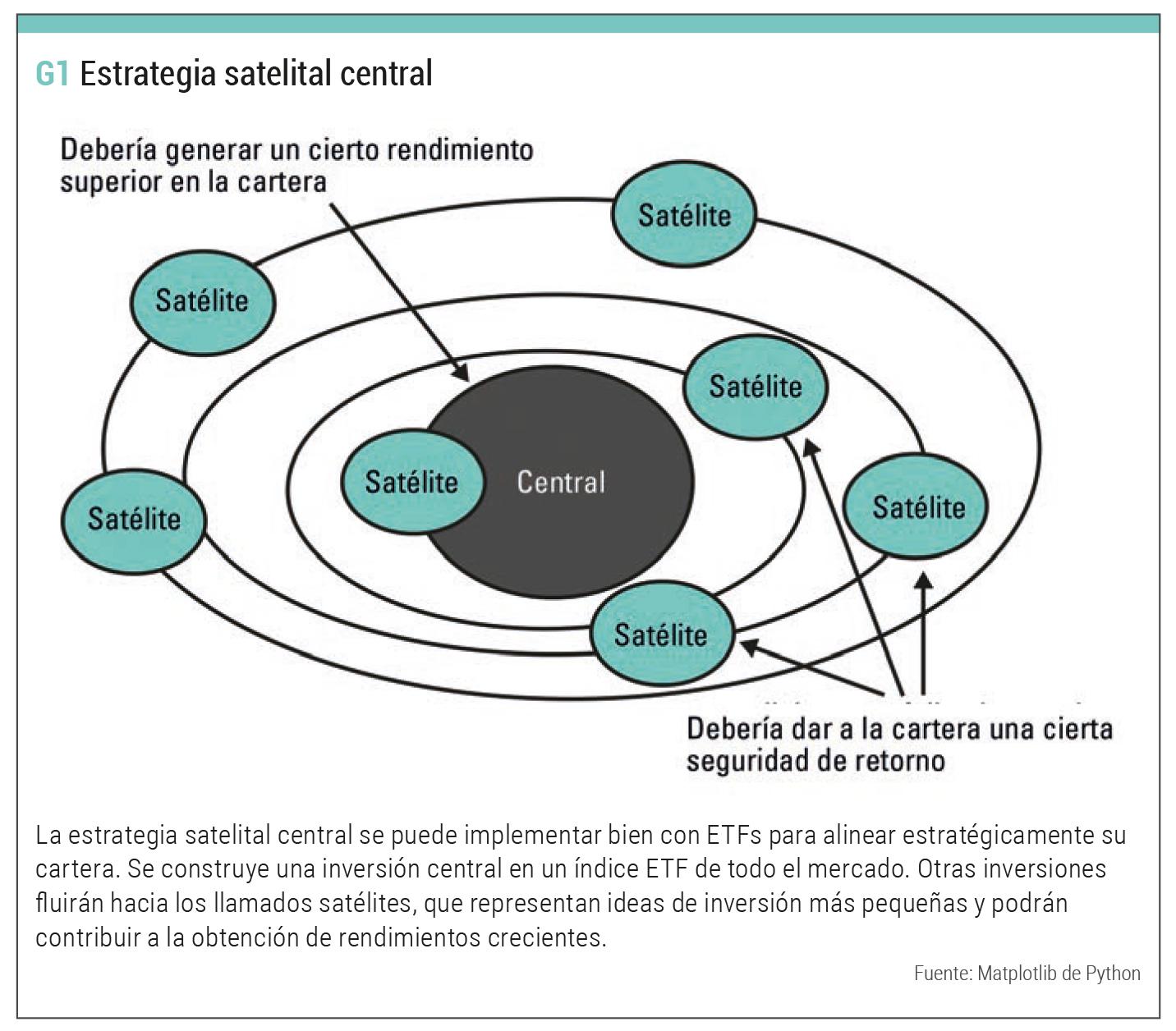 estrategia satelite central