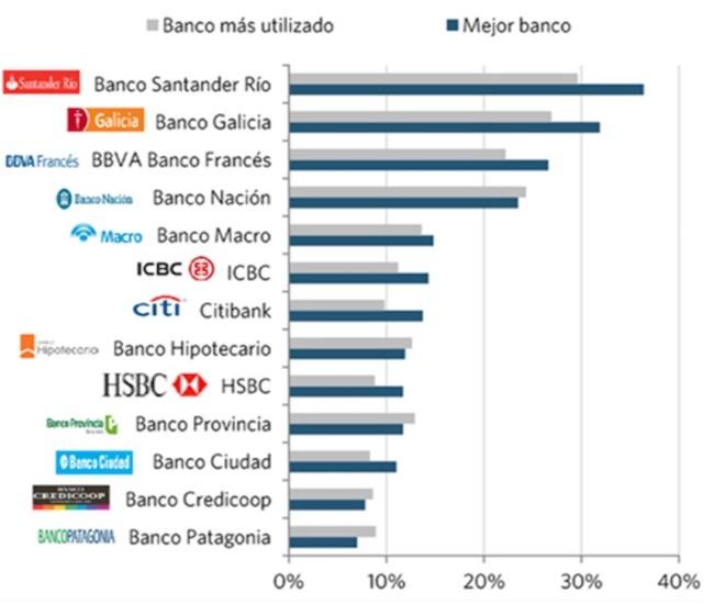 Mejores bancos Argentina 2021 según la opinión de los usuarios