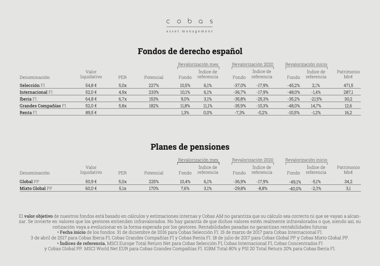 tabla rentabilidades de fondos cobas