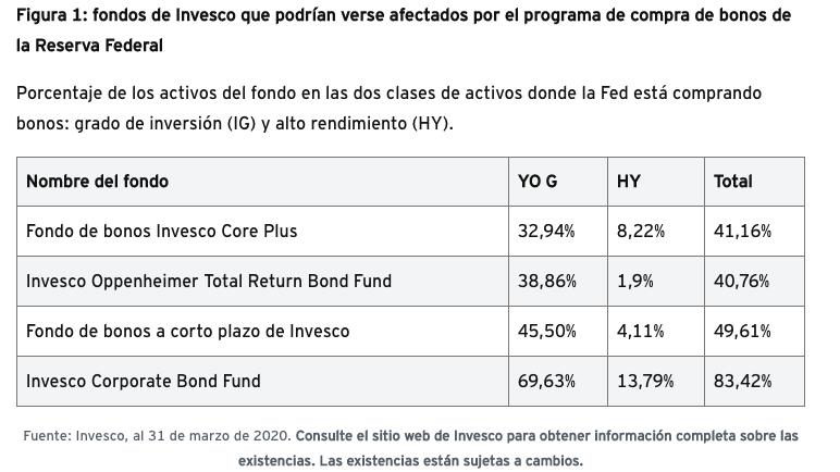 Tabla fondos de Invesco afectados por la compra de bonos por la FED