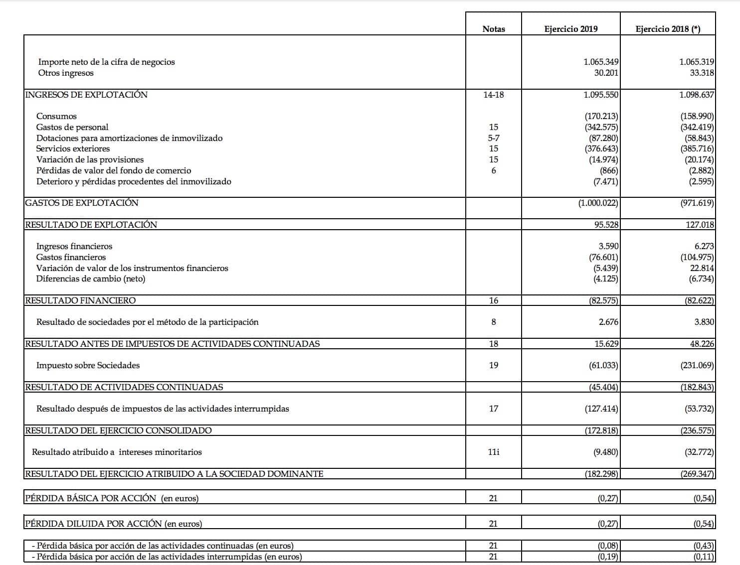 Cuentas Prisa 2019