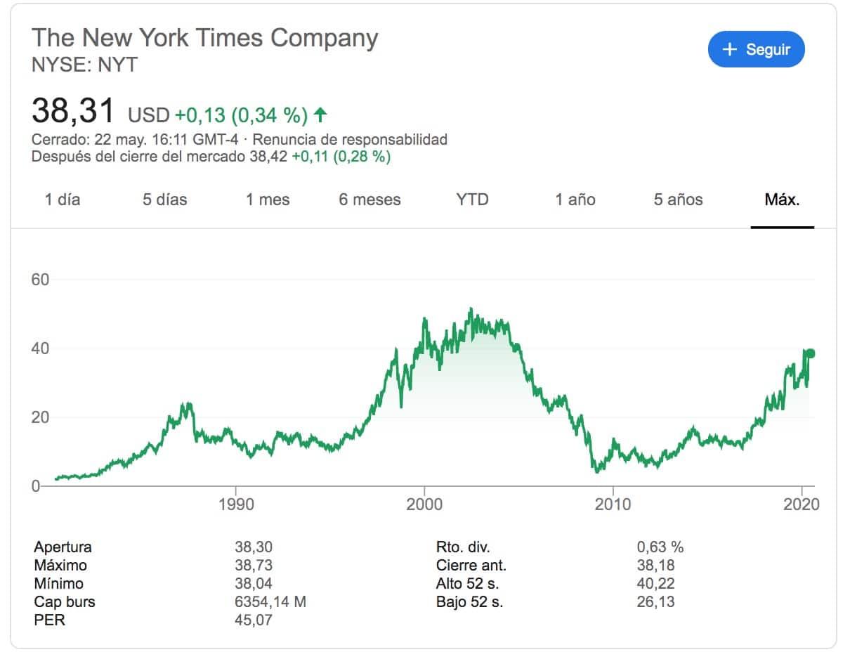 NYT cotizacion