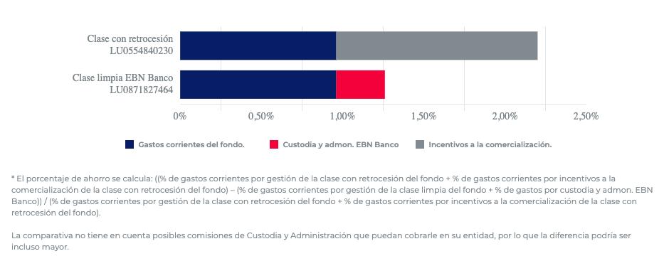 Tabla comparativa de comisiones clase limpia y no limpia Robeco Consumer Trends