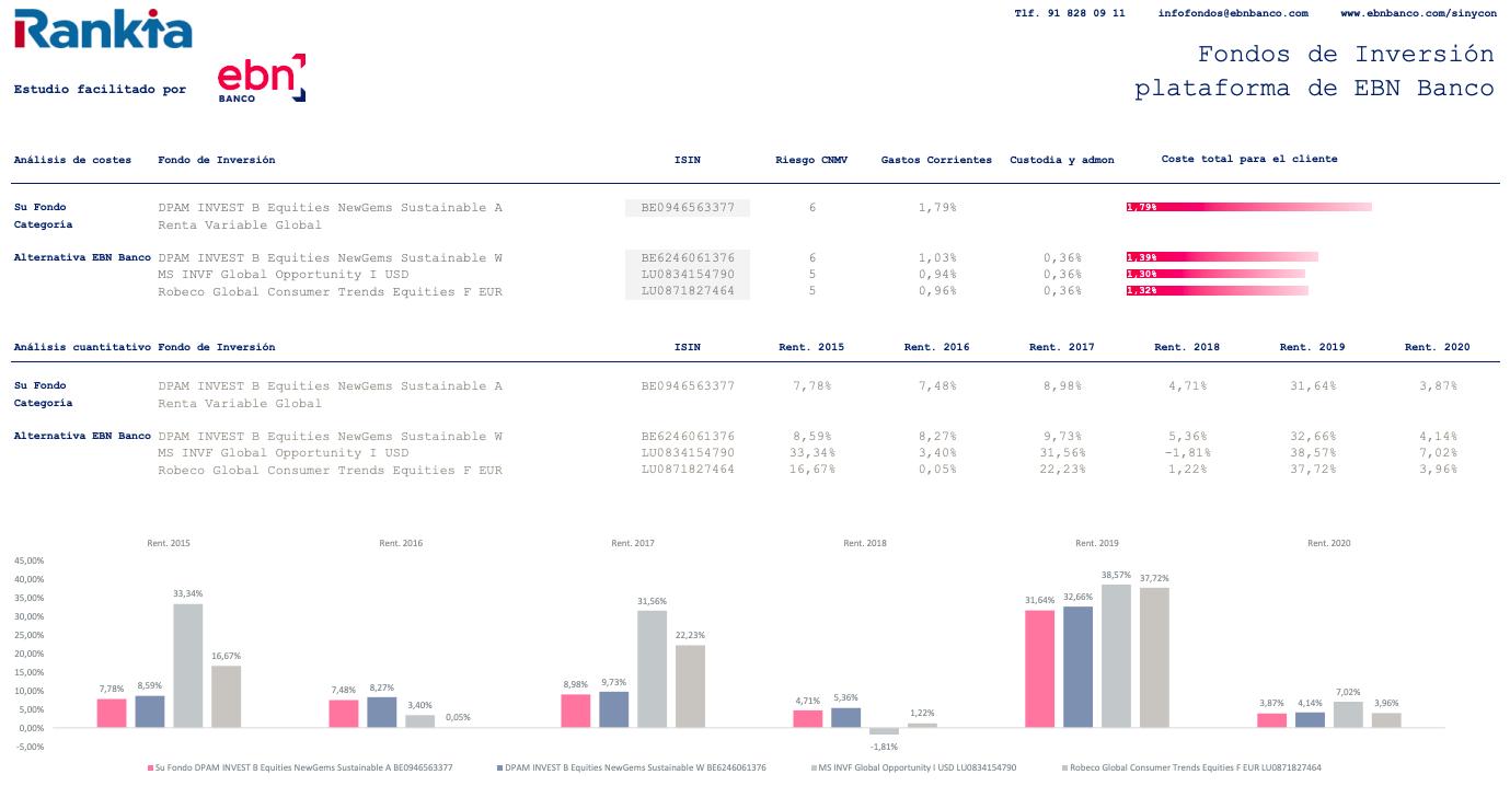 Imagen comparativa de comisiones Dpam Equities NewGems Sustainable
