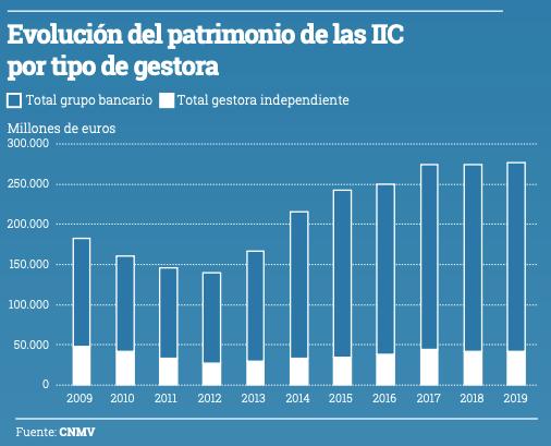 Gráfico evolución del patrimonio de las IIC por tipo de gestor