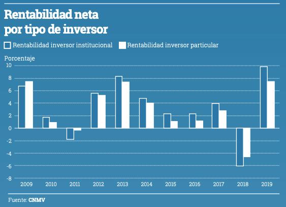 Gráfico rentabilidad neta por tipo de inversor