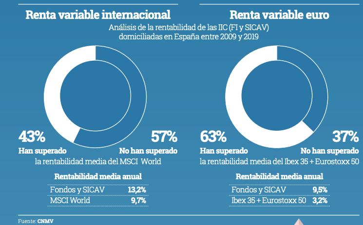 Gráfico comportamiento de fondos de renta variable internacional y euro