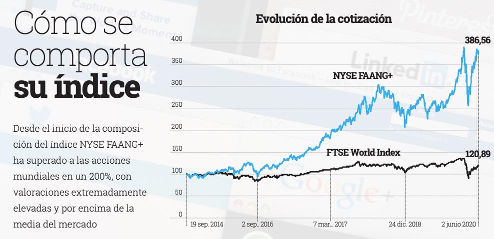 Gráfico evolución del índice FAANG