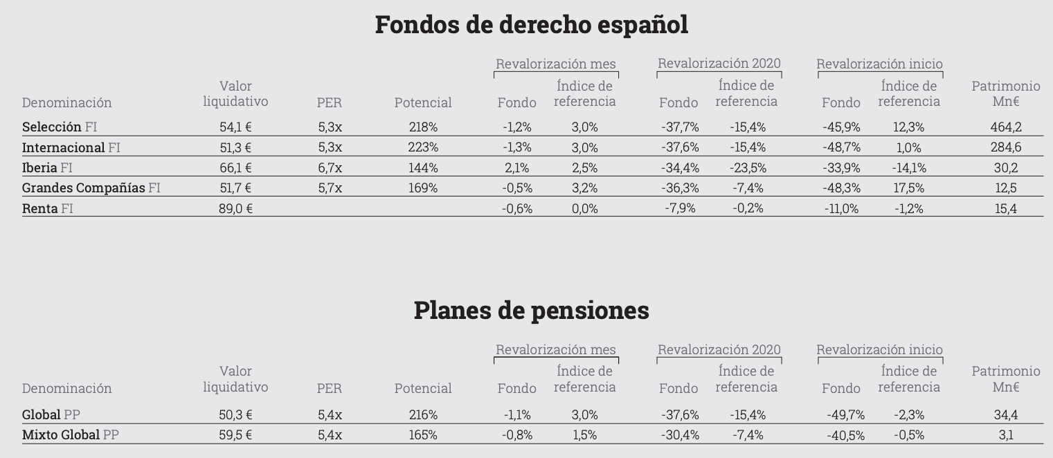 Gráfico rentabilidades fondos y Pensiones de Cobas
