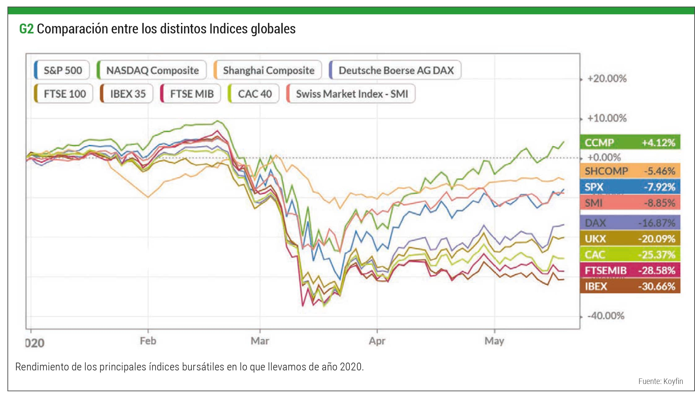 indices globales