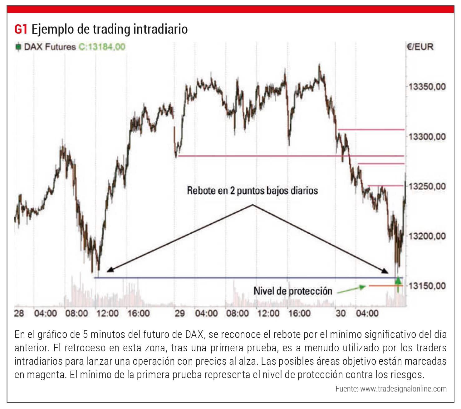 Trading Intradiario