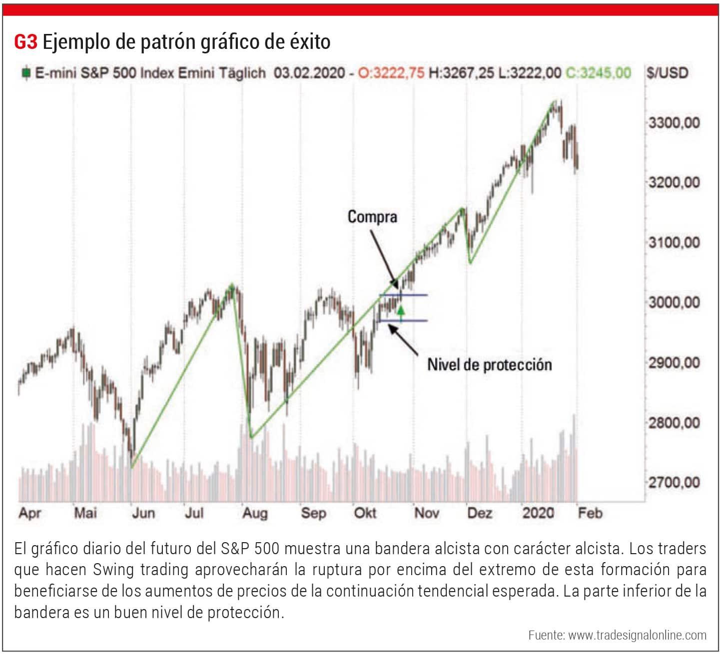 Trading Exito