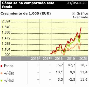 Gráfico evolución BGF World Technology Fund I2 Eur