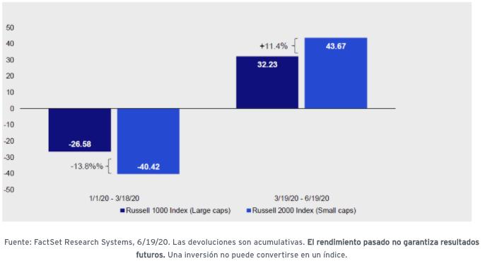 gráfico rendimiento de acciones de pequeñas empresas