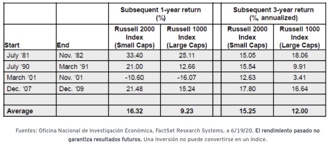 Tabla rendimiento de small caps después de recesiones