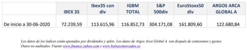 Comparación valor liquidativo Argos