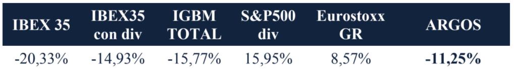 Tabla dividendos Argos vs índice