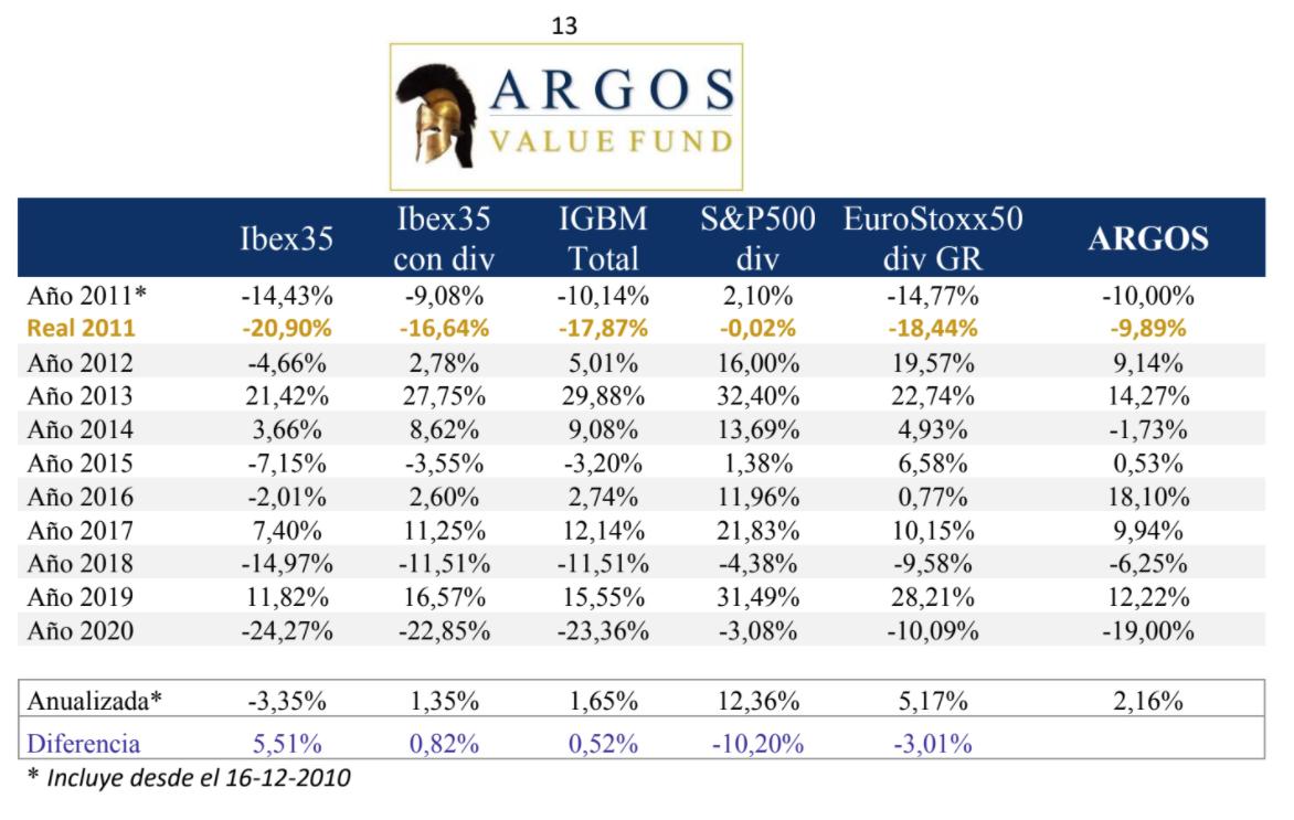 Gráfico rentabilidades Argos