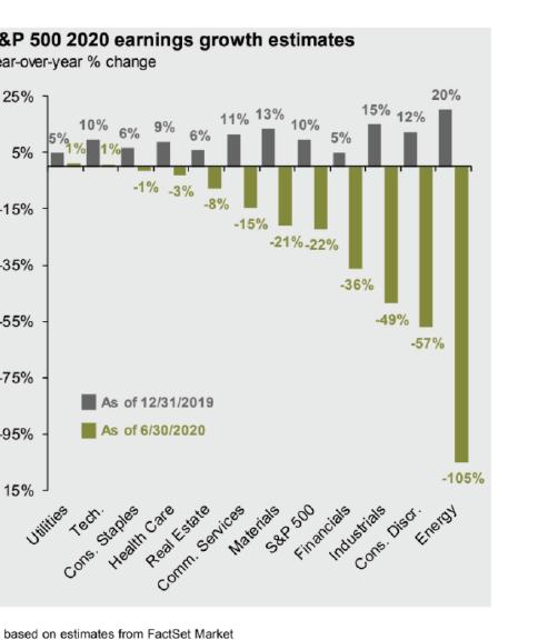 S&P earnings growth estimates