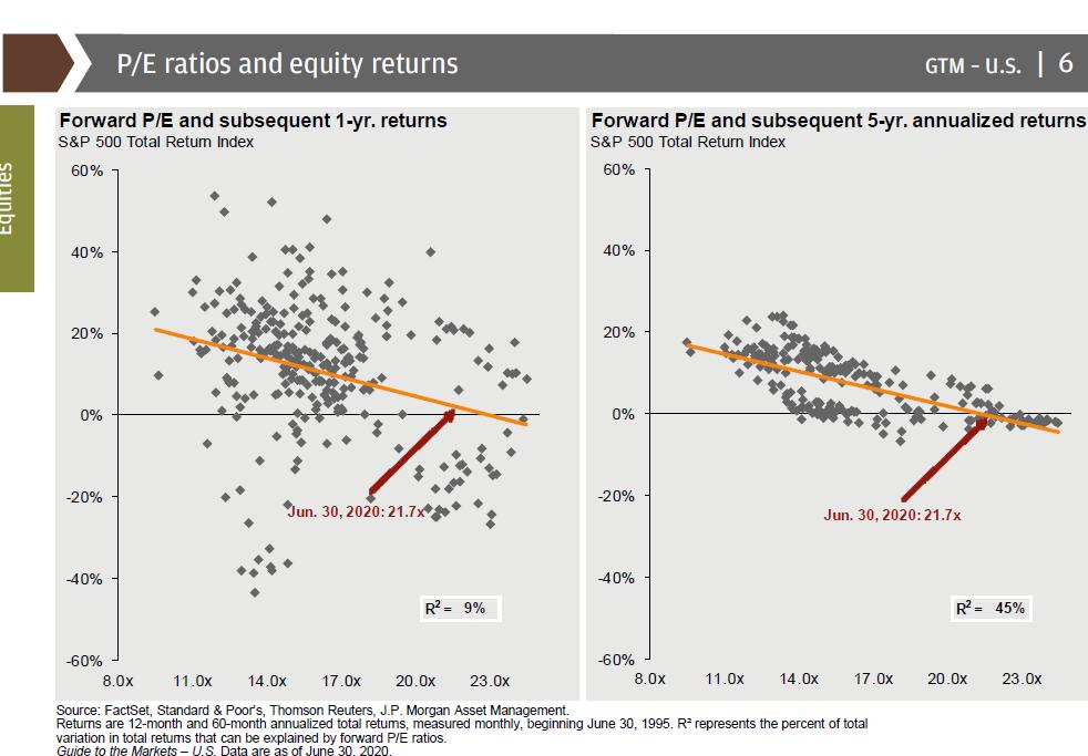 Gráfico P/E ratios and equity returns