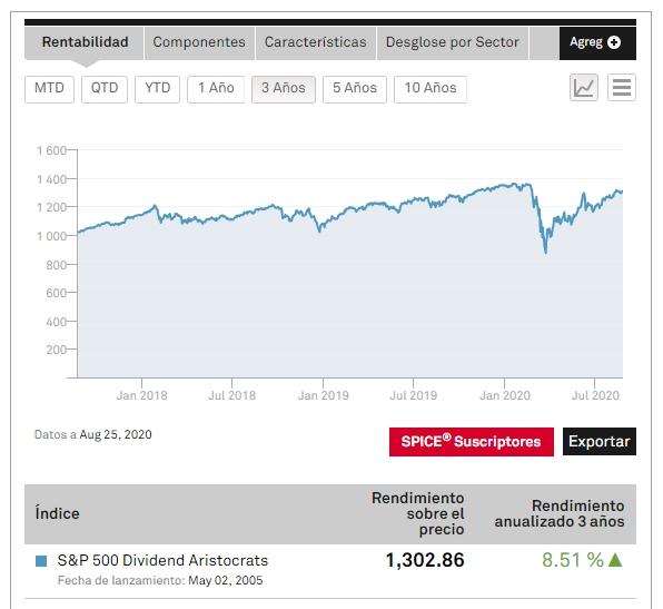 Índice S&P500 Dividend Aristocrats