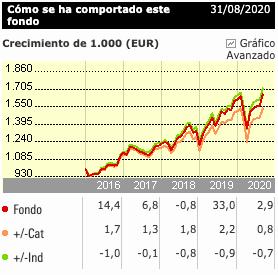 Evolución iShares S&P 500 UCITS ETD USD