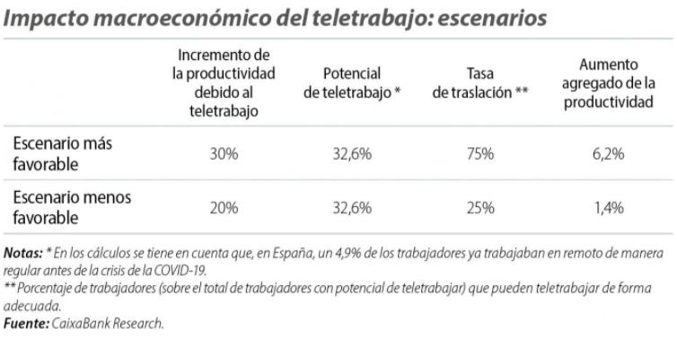 Impacto macroeconómico del teletrabajo.