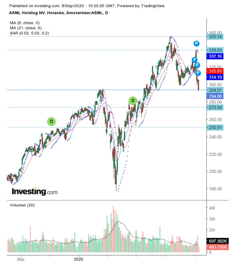 ASML Holding: Análisis y visión técnica