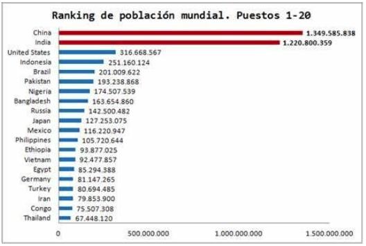 Gráfico evolución ranking de población mundial