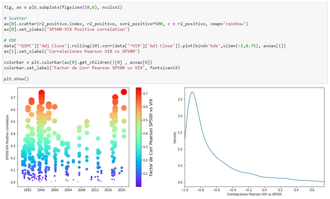 Correlacion positiva del SP500 contra el VIX y una función de distribución KDE