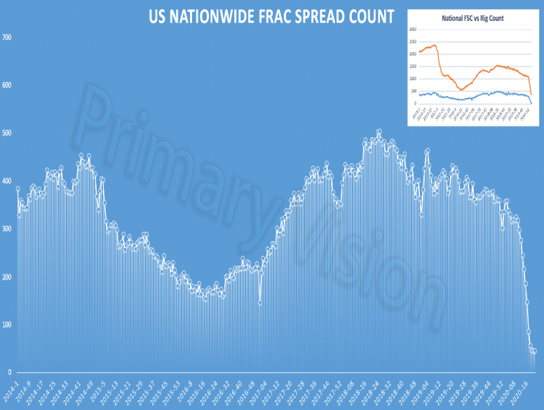 CPG frac spread count