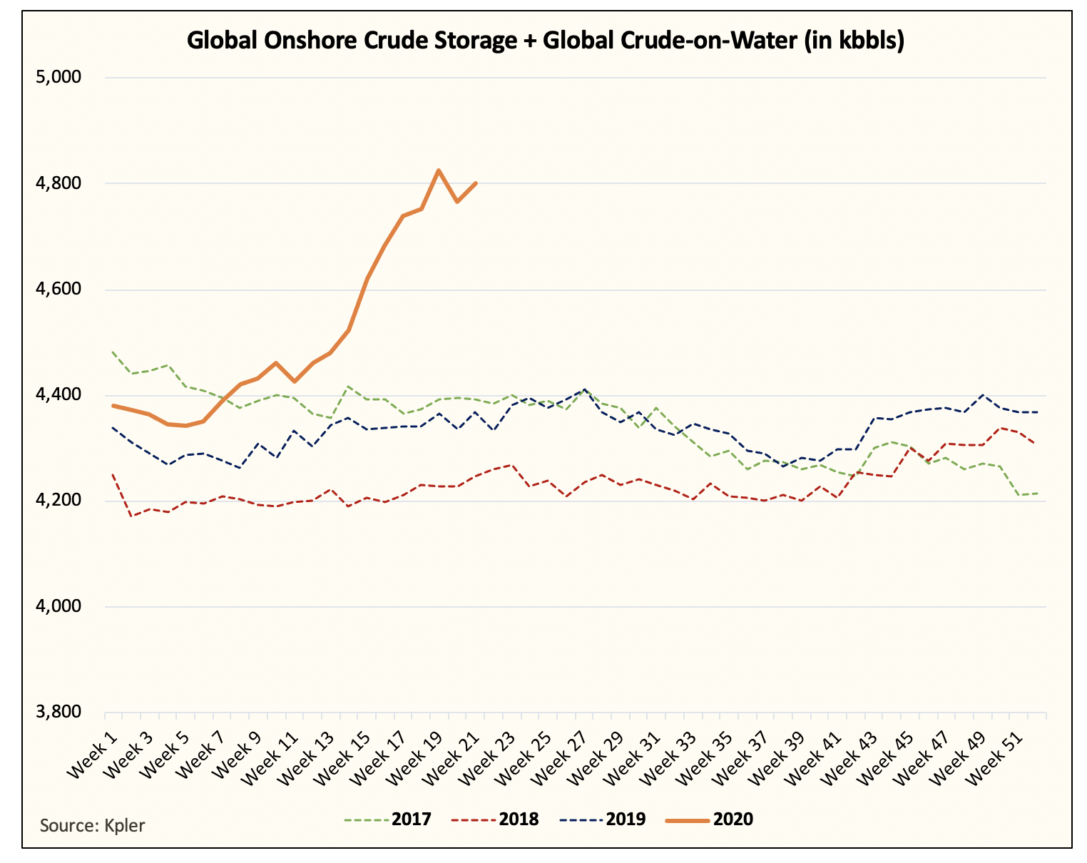 CPG Global onshore Crude
