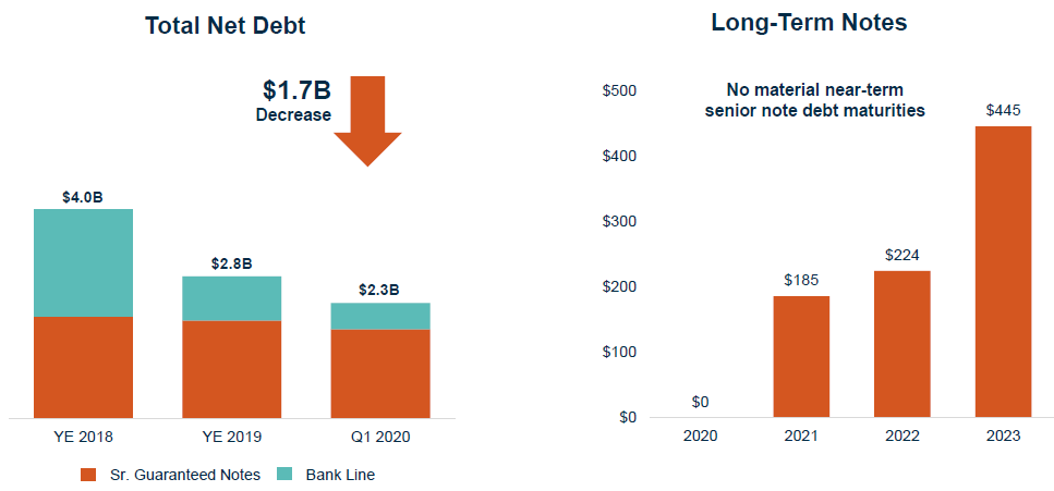 CPG Total net debt