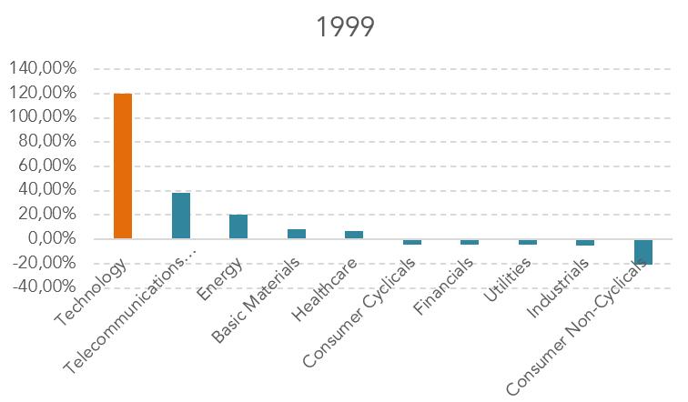 Compañías sector tecnológico