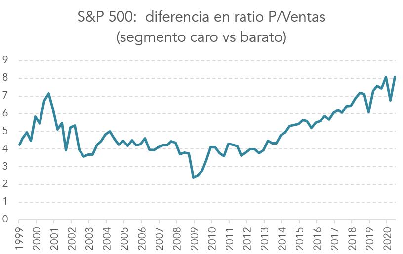 Diferencias en ratio p/ventas