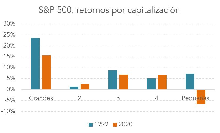 S&P 500 retornos por capitalización