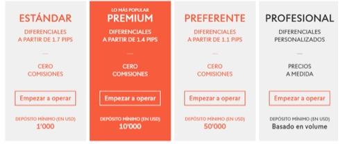 Swissquote Bank: Comisiones