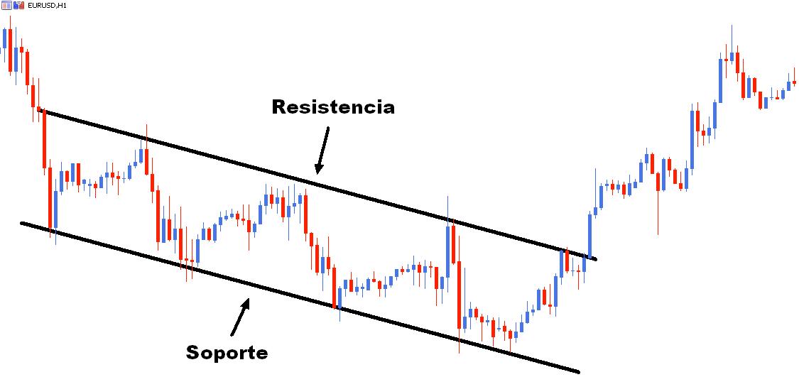 ¿Cómo analizar tendencias, soportes y resistencias?