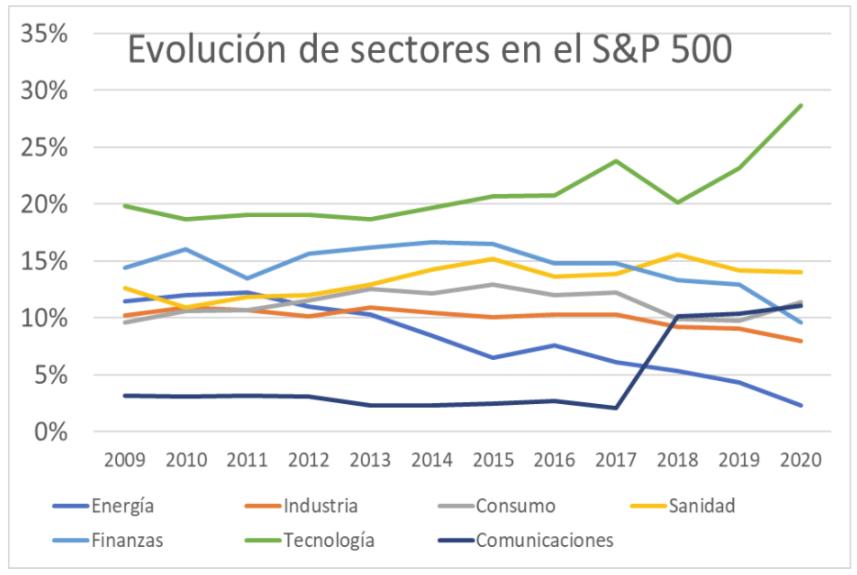Evolución de sectores en el S&P500