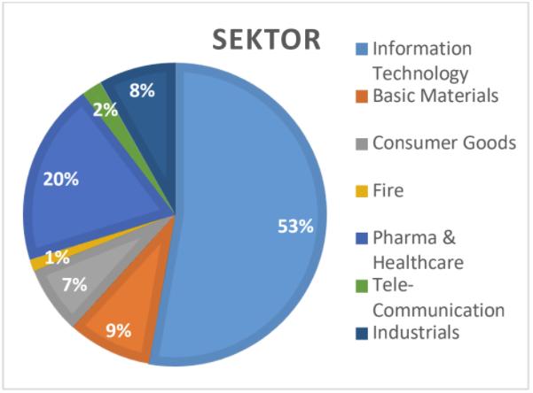 Sectores Wertefinder